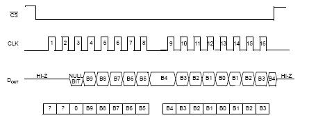 Подключение внешнего АЦП по SPI к микроконтроллеру AVR